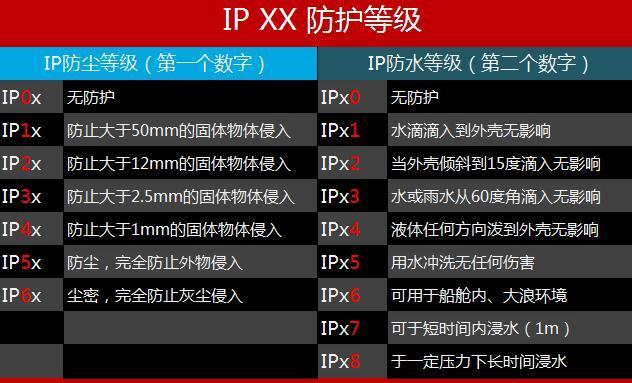 IP67和IP68的区别